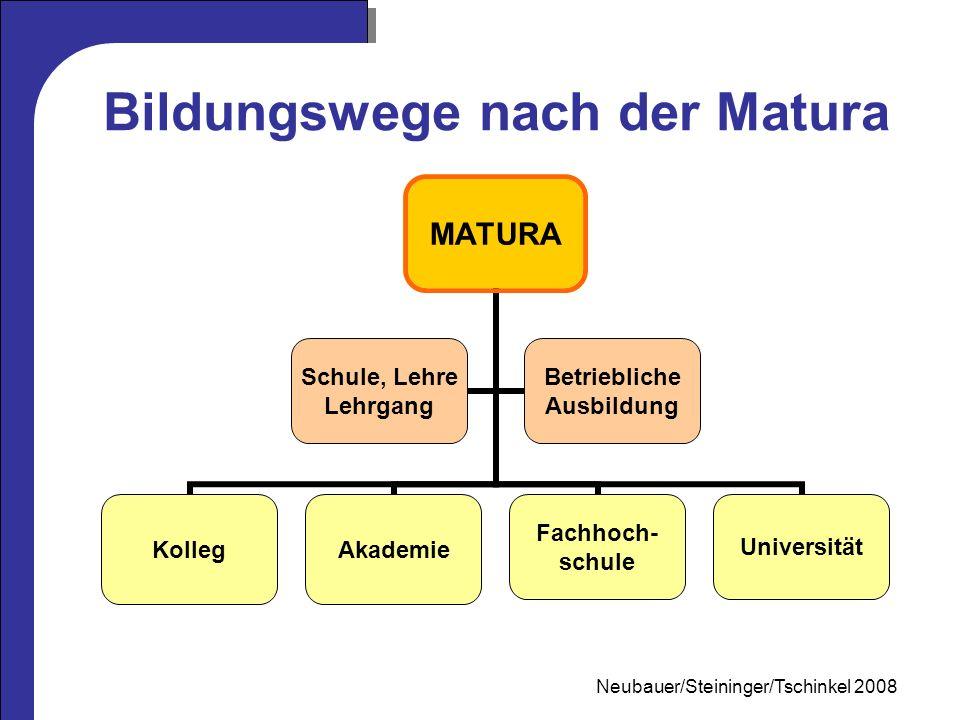 Mag. Neubauer 2006 MATURA KollegAkademie Fachhoch- schule Universität Schule, Lehre Lehrgang Betriebliche Ausbildung Bildungswege nach der Matura Neub