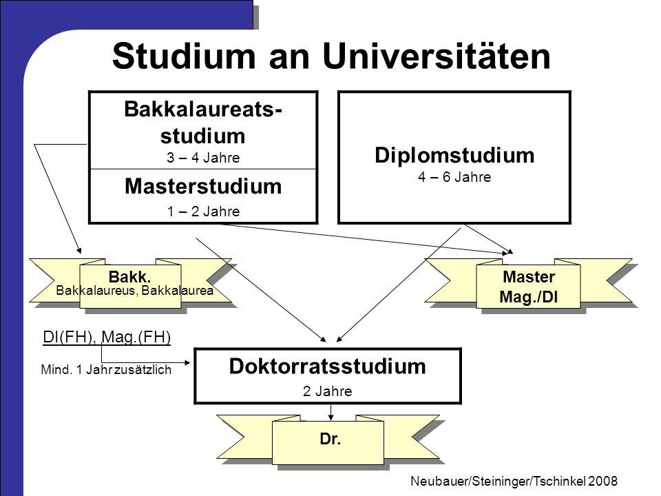 Mag. Neubauer 2006 Studium an Universitäten Bakkalaureats- studium 3 – 4 Jahre Diplomstudium 4 – 6 Jahre Masterstudium 1 – 2 Jahre DI(FH), Mag.(FH) Mi