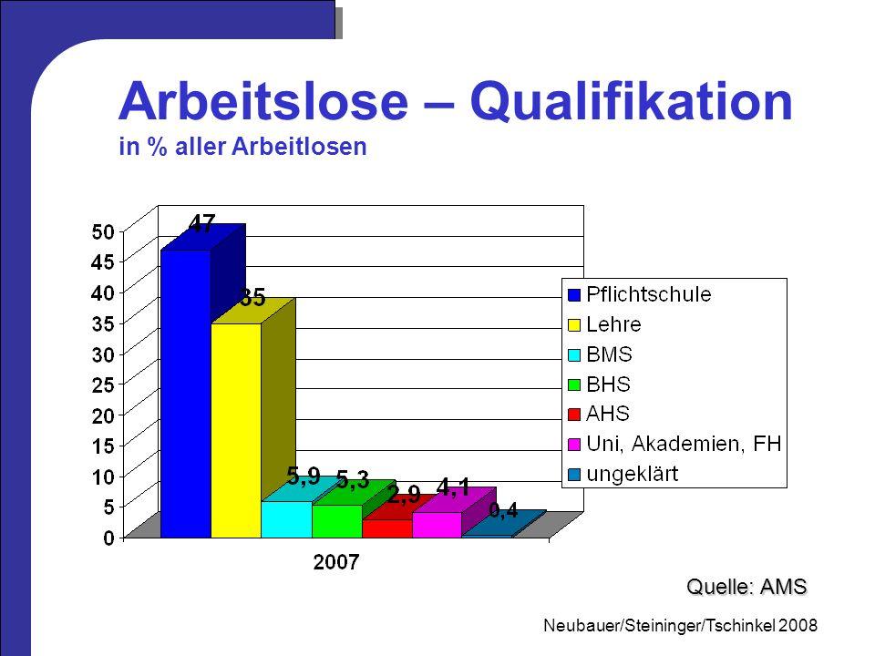 Mag. Neubauer 2006 Arbeitslose – Qualifikation in % aller Arbeitlosen Quelle: AMS Neubauer/Steininger/Tschinkel 2008