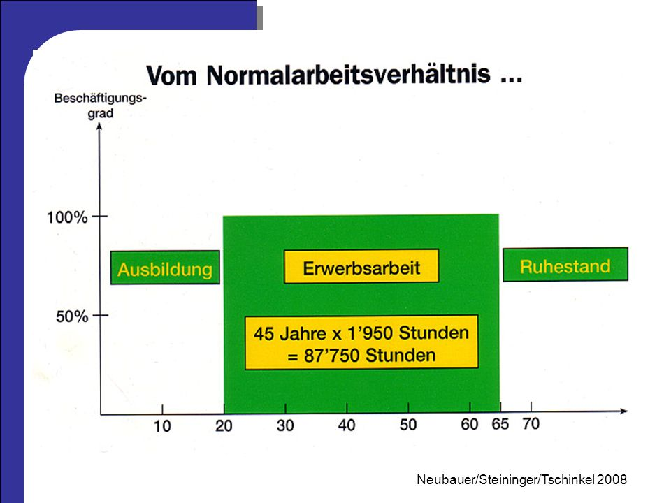 Mag. Neubauer 2006 Neubauer/Steininger/Tschinkel 2008