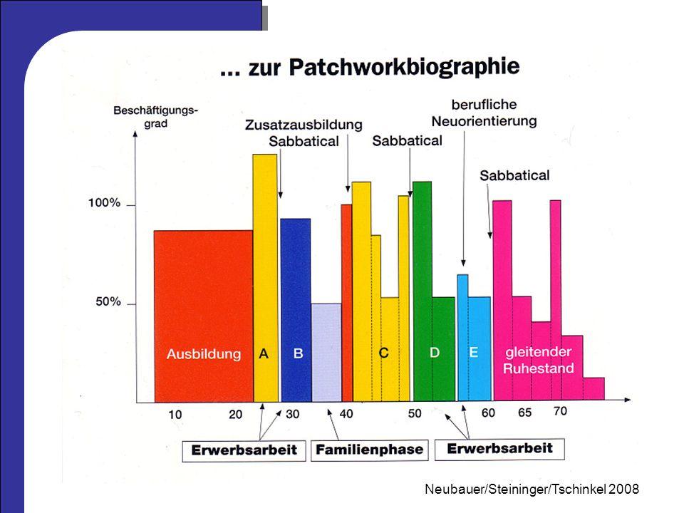 Mag.Neubauer 2006 Aufnahme- voraussetzung Reifeprüfung, Berufsreifepr.