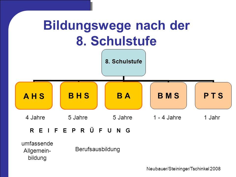 Mag.Neubauer 2006 Bildungswege nach der 8. Schulstufe 8.