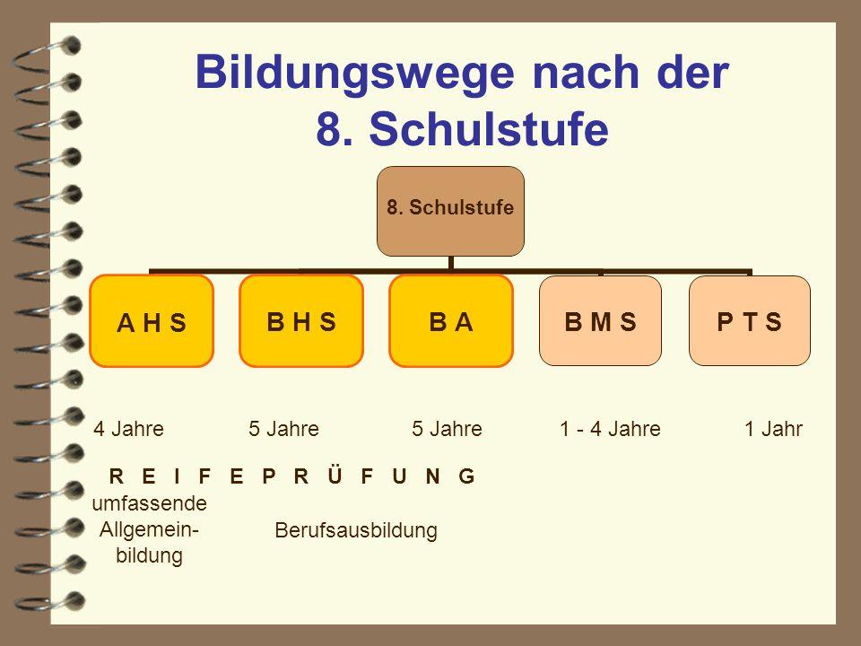 Bildungswege nach der 8. Schulstufe 8. Schulstufe A H S B H SB AB M SP T S 4 Jahre5 Jahre 1 - 4 Jahre1 Jahr umfassende Allgemein- bildung Berufsausbil