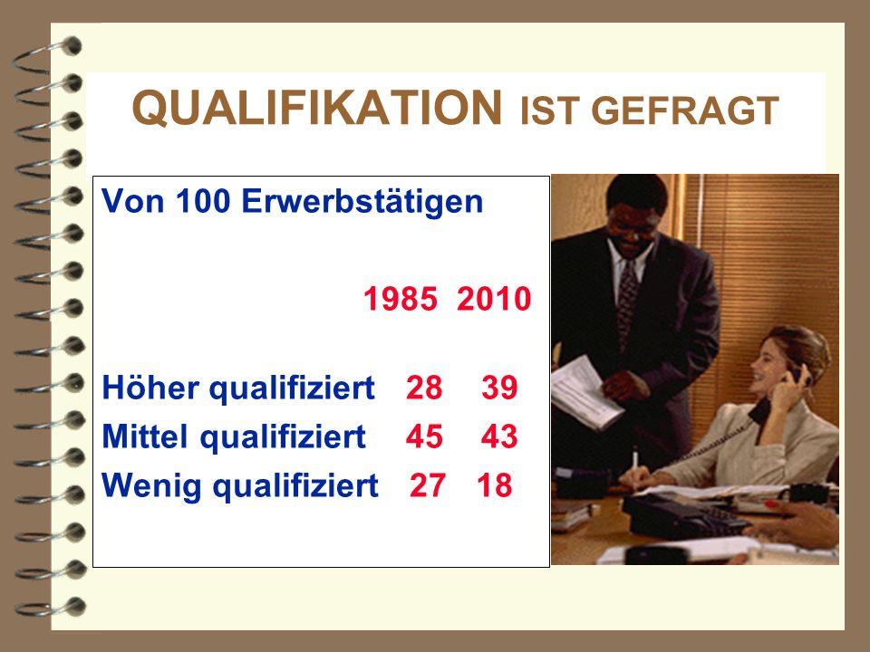 QUALIFIKATION IST GEFRAGT Von 100 Erwerbstätigen 1985 2010 Höher qualifiziert 28 39 Mittel qualifiziert 45 43 Wenig qualifiziert 27 18