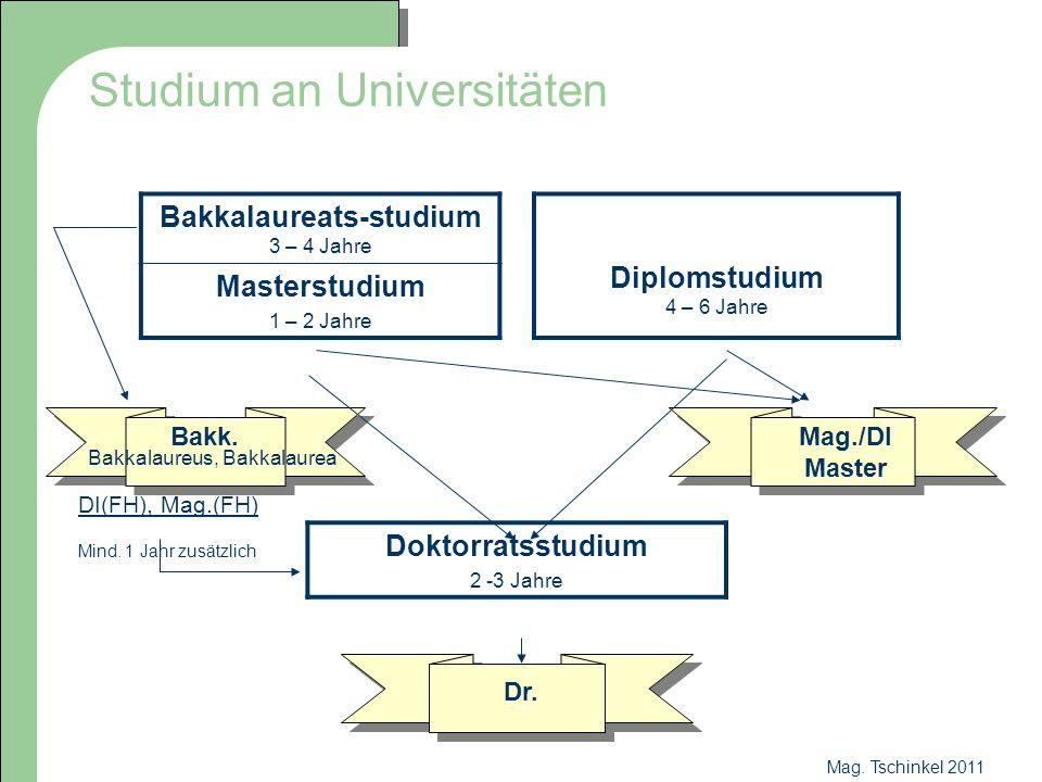 Mag. Tschinkel 2011 Studium an Universitäten Bakkalaureats-studium 3 – 4 Jahre Diplomstudium 4 – 6 Jahre Masterstudium 1 – 2 Jahre DI(FH), Mag.(FH) Mi