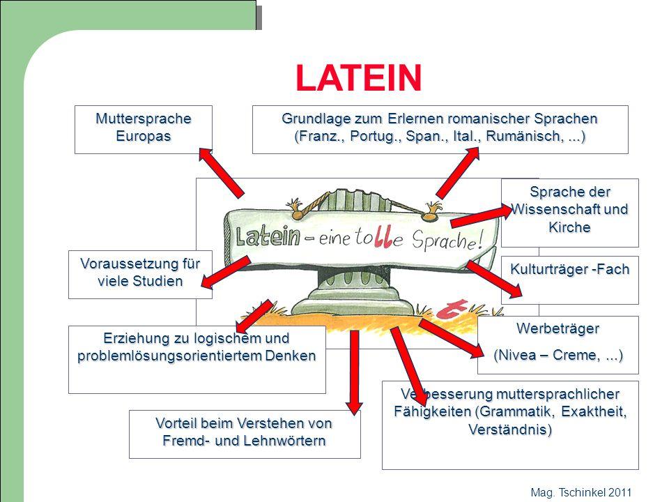 Mag. Tschinkel 2011 LATEIN Muttersprache Europas Grundlage zum Erlernen romanischer Sprachen (Franz., Portug., Span., Ital., Rumänisch,...) Voraussetz