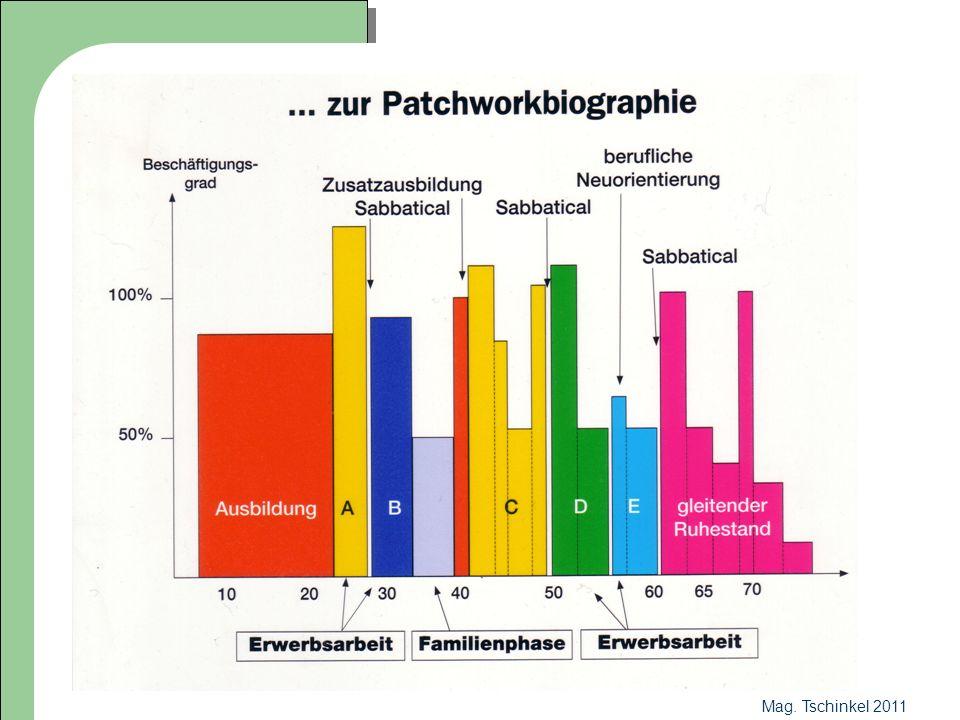 Mag.Tschinkel 2011 LATEIN HEUTE Anfangsunterricht: 1.