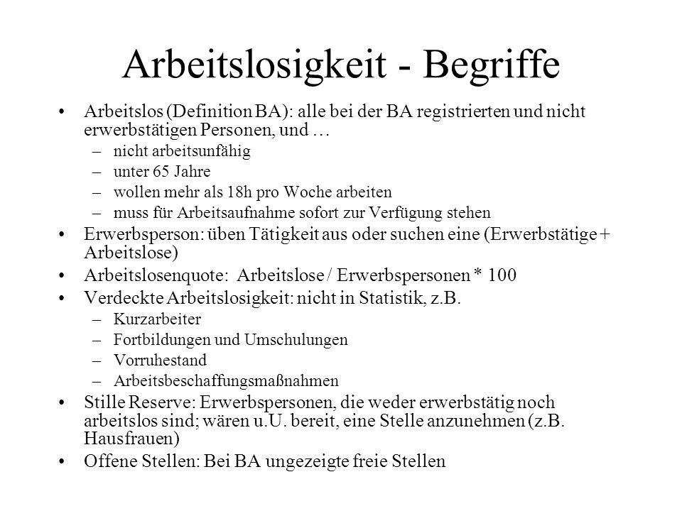 Arbeitslosigkeit - Begriffe Arbeitslos (Definition BA): alle bei der BA registrierten und nicht erwerbstätigen Personen, und … –nicht arbeitsunfähig –