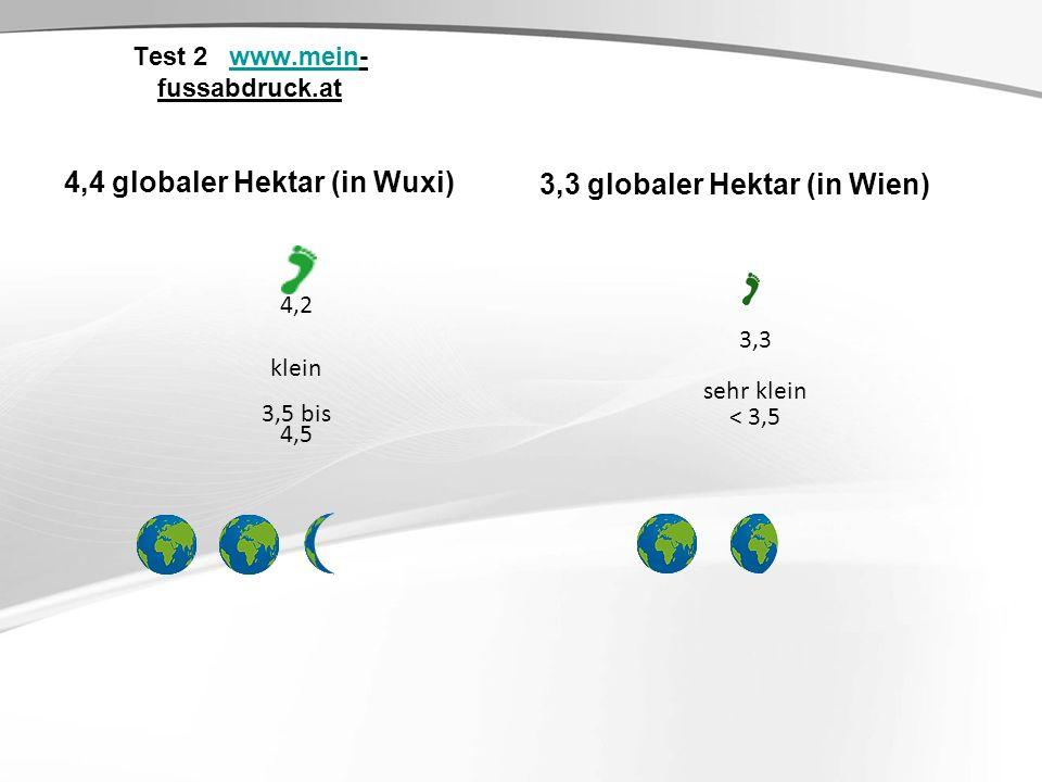 Test 2 www.mein- fussabdruck.atwww.mein 4,4 globaler Hektar (in Wuxi) 4,2 klein 3,5 bis 4,5 3,3 globaler Hektar (in Wien) 3,3 sehr klein < 3,5