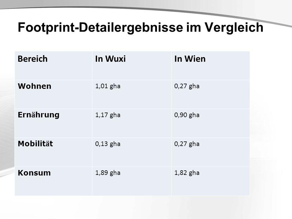 Footprint-Detailergebnisse im Vergleich BereichIn WuxiIn Wien Wohnen 1,01 gha0,27 gha Ern ä hrung 1,17 gha0,90 gha Mobilit ä t 0,13 gha0,27 gha Konsum 1,89 gha1,82 gha