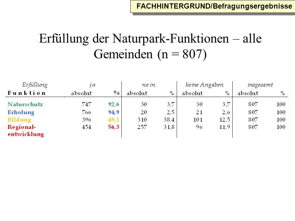 Erfüllung der Naturpark-Funktionen – alle Gemeinden (n = 807) FACHHINTERGRUND/Befragungsergebnisse