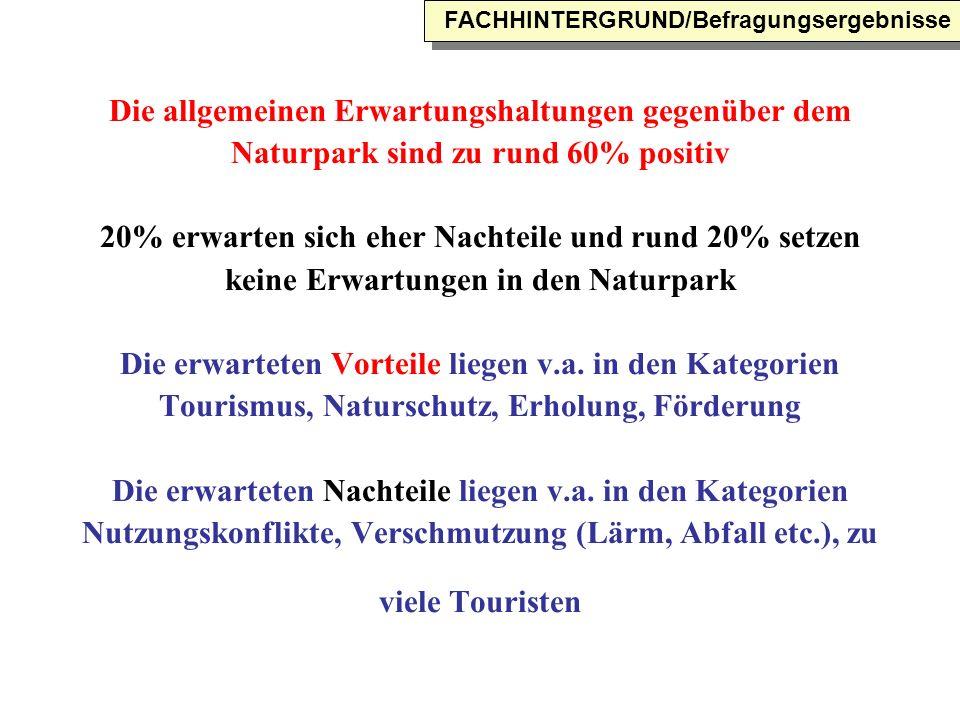 Die allgemeinen Erwartungshaltungen gegenüber dem Naturpark sind zu rund 60% positiv 20% erwarten sich eher Nachteile und rund 20% setzen keine Erwartungen in den Naturpark Die erwarteten Vorteile liegen v.a.