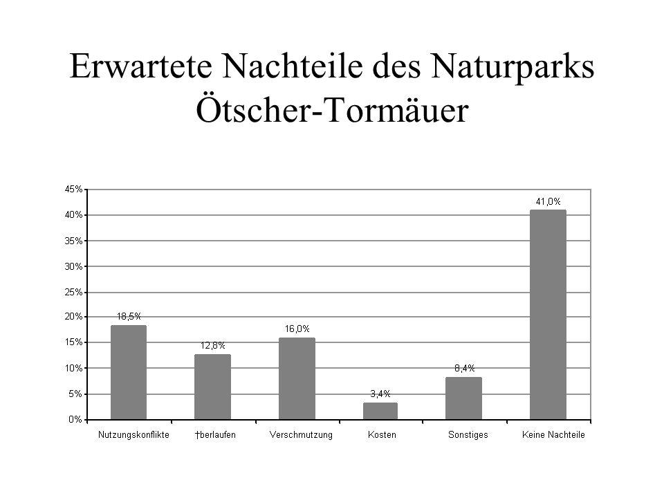 Erwartete Nachteile des Naturparks Ötscher-Tormäuer