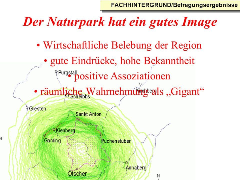 Der Naturpark hat ein gutes Image Wirtschaftliche Belebung der Region gute Eindrücke, hohe Bekanntheit positive Assoziationen räumliche Wahrnehmung als Gigant FACHHINTERGRUND/Befragungsergebnisse