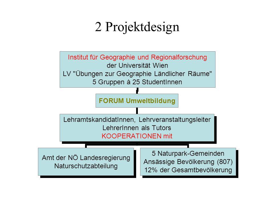 2 Projektdesign