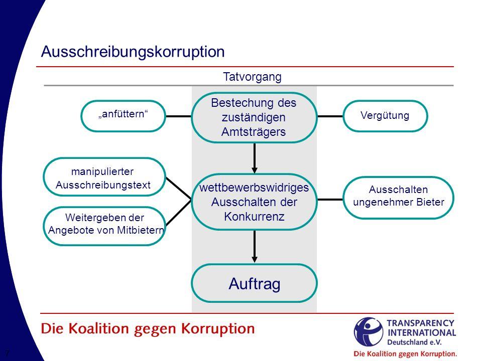 88 Korruption unterbindet marktgerechtes Wirtschaften Effizienzverlust Unnötige Investitionen Wettbewerbs- verzerrung Investitionen und Wachstum gehen zurück Integre Firmen geraten in Gefahr Ganze Volkswirtschaften geraten in eine wirtschaftliche Abwärtsspirale