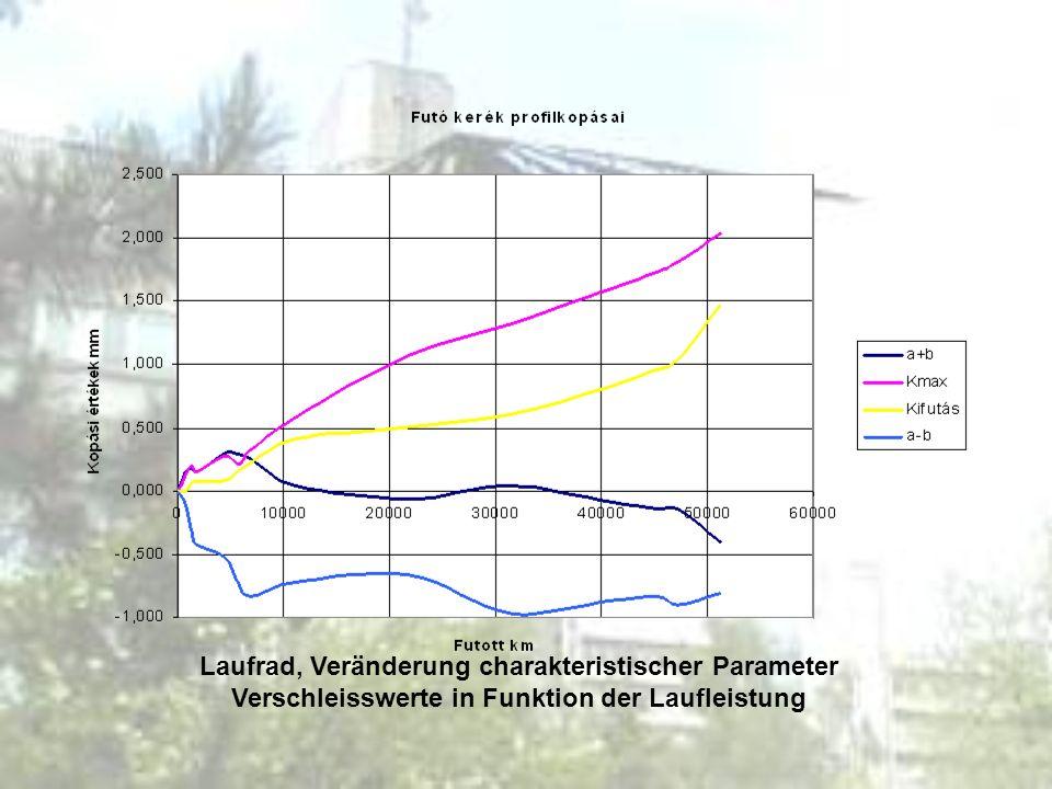 Laufrad, Veränderung charakteristischer Parameter Verschleisswerte in Funktion der Laufleistung