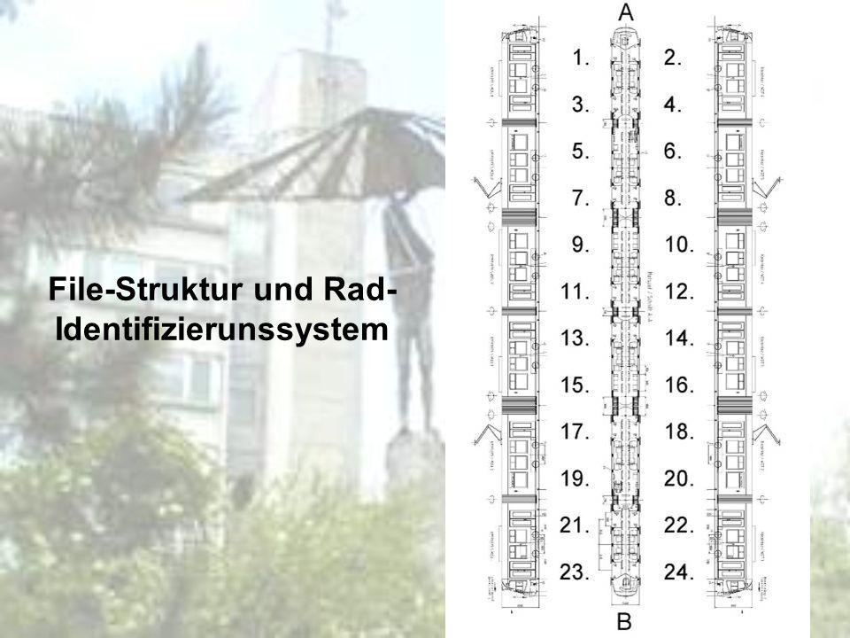 File-Struktur und Rad- Identifizierunssystem