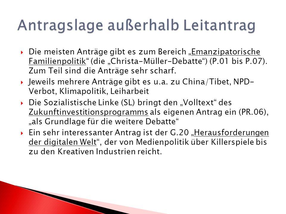 Die meisten Anträge gibt es zum Bereich Emanzipatorische Familienpolitik (die Christa-Müller-Debatte) (P.01 bis P.07).