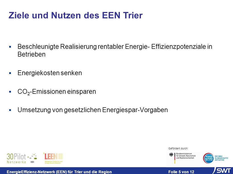 Gefördert durch: EnergieEffizienz-Netzwerk (EEN) für Trier und die Region Folie 5 von 12 Beschleunigte Realisierung rentabler Energie- Effizienzpotenziale in Betrieben Energiekosten senken CO 2 -Emissionen einsparen Umsetzung von gesetzlichen Energiespar-Vorgaben Ziele und Nutzen des EEN Trier