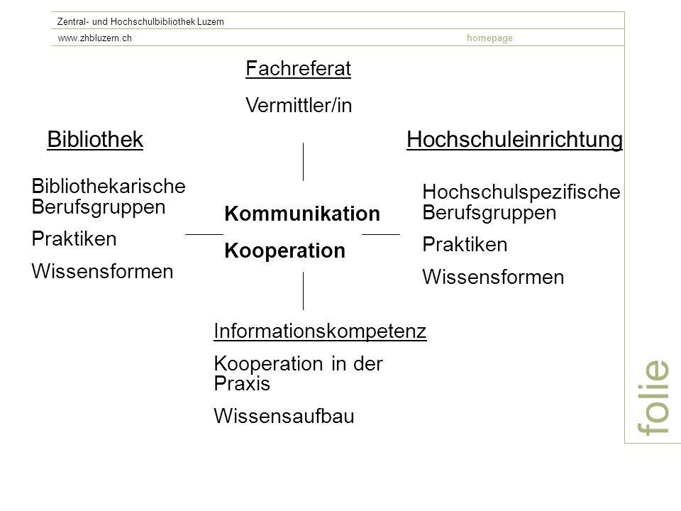 folie Zentral- und Hochschulbibliothek Luzern www.zhbluzern.chhomepage BibliothekHochschuleinrichtung Fachreferat Vermittler/in Hochschulspezifische B