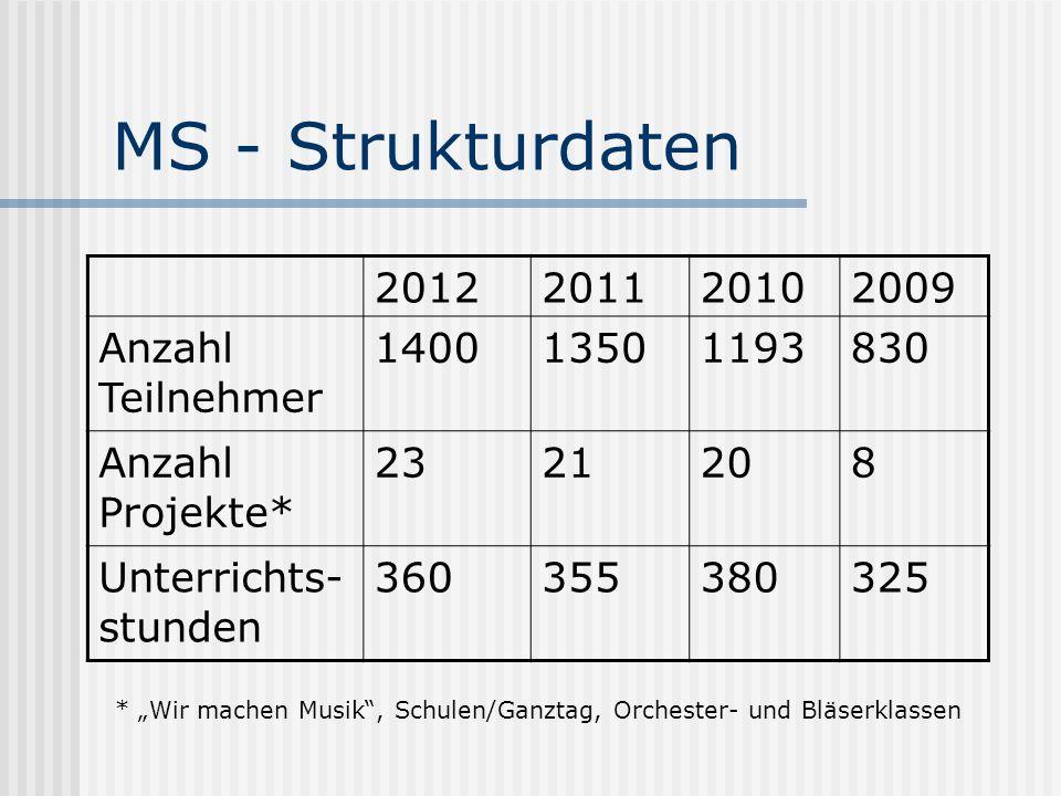 MS - Strukturdaten * Wir machen Musik, Schulen/Ganztag, Orchester- und Bläserklassen 2012201120102009 Anzahl Teilnehmer 140013501193830 Anzahl Projekte* 2321208 Unterrichts- stunden 360355380325