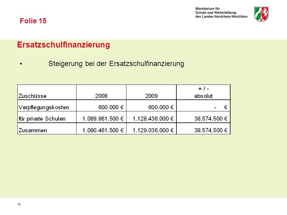 15 Ersatzschulfinanzierung Steigerung bei der Ersatzschulfinanzierung Folie 15