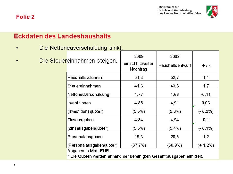 2 Eckdaten des Landeshaushalts Folie 2 Die Nettoneuverschuldung sinkt. Die Steuereinnahmen steigen.