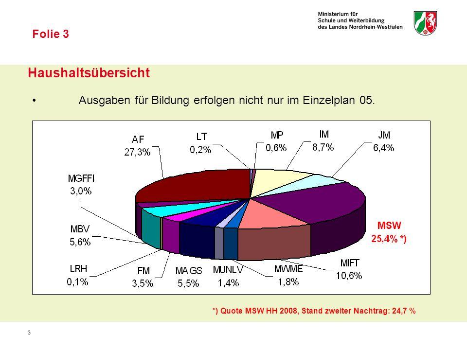 3 Haushaltsübersicht Folie 3 Ausgaben für Bildung erfolgen nicht nur im Einzelplan 05.