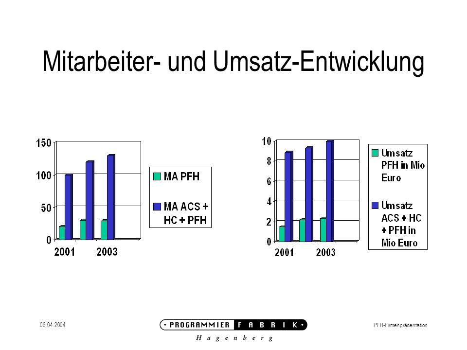 08.04.2004PFH-Firmenpräsentation Mitarbeiter- und Umsatz-Entwicklung