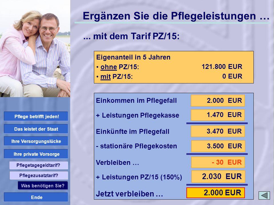 Ende Ihre private Vorsorge Ihre Versorgungslücke Das leistet der Staat Pflege betrifft jeden! Pflegetagegeldtarif? 2.030 EUR 2.000 EUR Stationäre Pfle