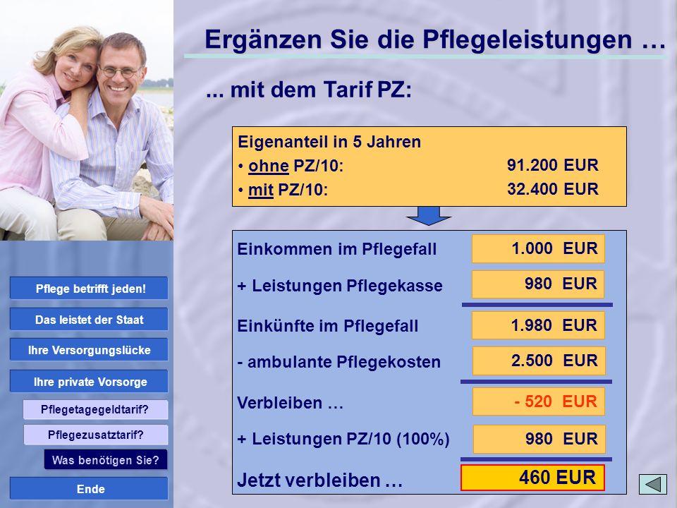 Ende Ihre private Vorsorge Ihre Versorgungslücke Das leistet der Staat Pflege betrifft jeden! Pflegetagegeldtarif? 980 EUR 460 EUR ambulante Pflege: P