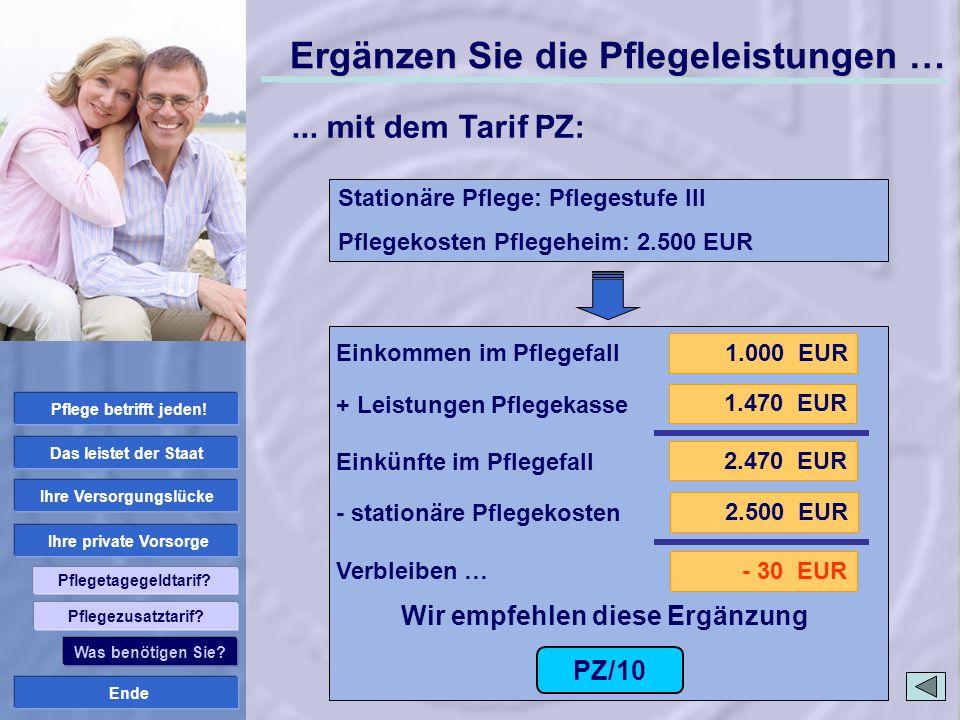 Ende Ihre private Vorsorge Ihre Versorgungslücke Das leistet der Staat Pflege betrifft jeden! Pflegetagegeldtarif? 1.000 EUR 2.470 EUR 1.470 EUR 2.500