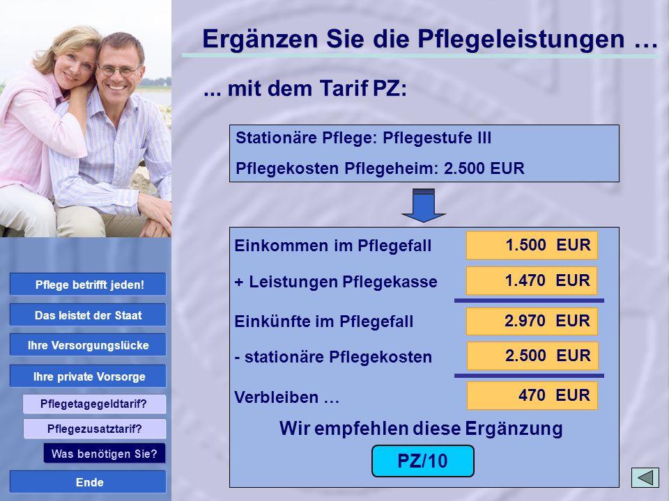 Ende Ihre private Vorsorge Ihre Versorgungslücke Das leistet der Staat Pflege betrifft jeden! Pflegetagegeldtarif? 1.500 EUR 2.970 EUR 1.470 EUR 2.500