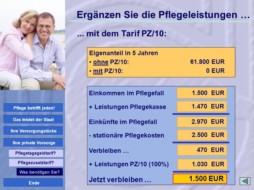 Ende Ihre private Vorsorge Ihre Versorgungslücke Das leistet der Staat Pflege betrifft jeden! Pflegetagegeldtarif? 1.030 EUR 1.500 EUR Ergänzen Sie di