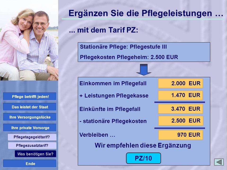 Ende Ihre private Vorsorge Ihre Versorgungslücke Das leistet der Staat Pflege betrifft jeden! Pflegetagegeldtarif? 2.000 EUR 3.470 EUR 1.470 EUR 970 E
