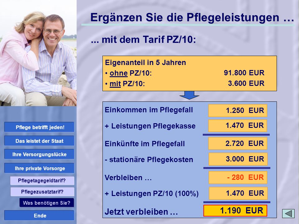 Ende Ihre private Vorsorge Ihre Versorgungslücke Das leistet der Staat Pflege betrifft jeden! Pflegetagegeldtarif? 1.470 EUR 1.190 EUR Stationäre Pfle