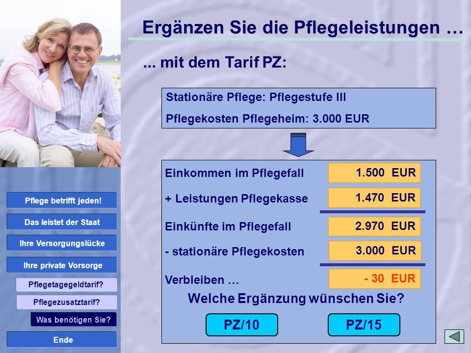 Ende Ihre private Vorsorge Ihre Versorgungslücke Das leistet der Staat Pflege betrifft jeden! Pflegetagegeldtarif? 1.500 EUR 2.970 EUR 1.470 EUR 3.000