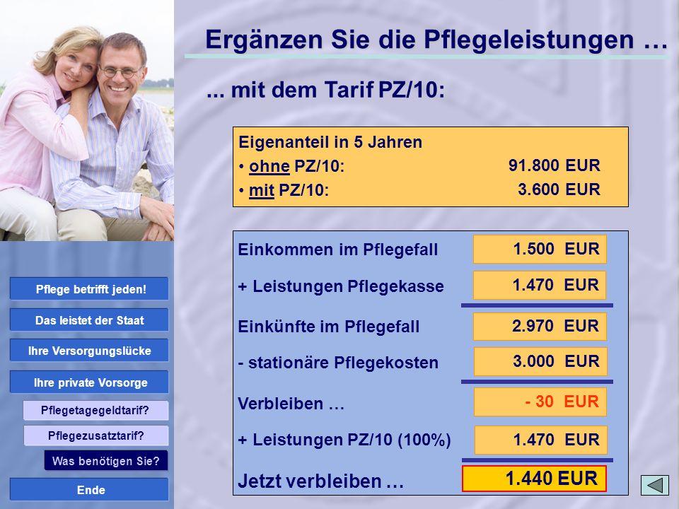 Ende Ihre private Vorsorge Ihre Versorgungslücke Das leistet der Staat Pflege betrifft jeden! Pflegetagegeldtarif? 1.470 EUR 1.440 EUR Stationäre Pfle