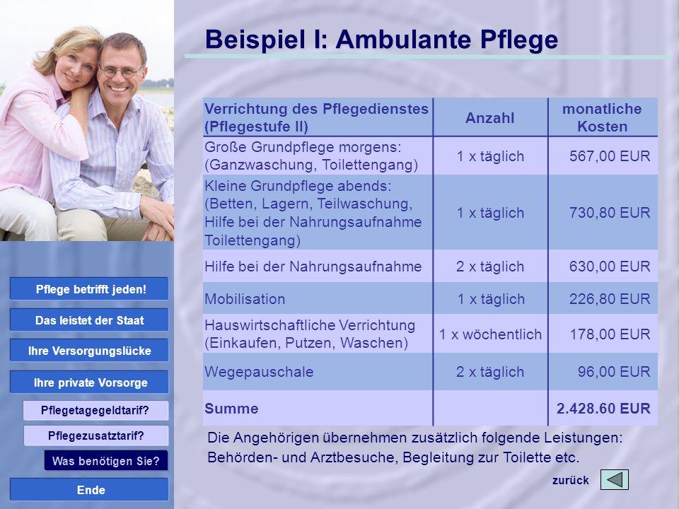 Ende Ihre private Vorsorge Ihre Versorgungslücke Das leistet der Staat Pflege betrifft jeden! Pflegetagegeldtarif? Beispiel I: Ambulante Pflege zurück