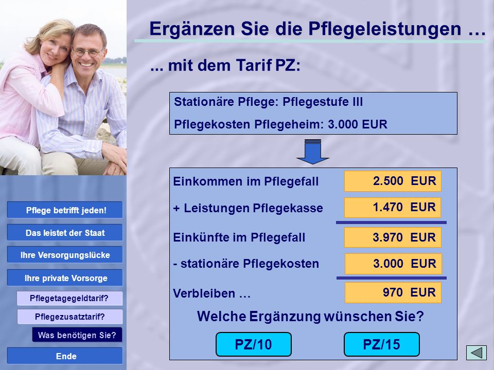 Ende Ihre private Vorsorge Ihre Versorgungslücke Das leistet der Staat Pflege betrifft jeden! Pflegetagegeldtarif? 2.500 EUR 3.970 EUR 1.470 EUR 3.000