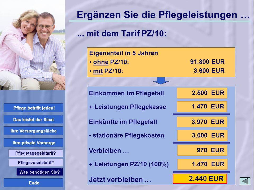 Ende Ihre private Vorsorge Ihre Versorgungslücke Das leistet der Staat Pflege betrifft jeden! Pflegetagegeldtarif? 1.470 EUR 2.440 EUR Stationäre Pfle