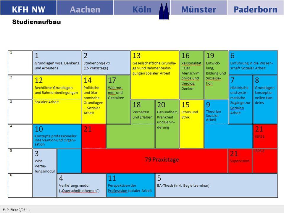 Handlungsfeld 1: Arbeit und Wirtschaft Modul 21 Informationen, Hinweise und erste Einführung in Handlungsfelder – auch auf der Grundlage von studentischen Interessen - Informationen, Hinweise und erste Einführung in Handlungsfelder – auch auf der Grundlage von studentischen Interessen - Strukturierung, Aufbereitung und Reflexion von Praxiserfahrungen im Kontext des Handlungsfeldes durch Überblick über Profile und Anforderungen der Praxisstellen Bisheriger Umgang mit Wissen und Kompetenzen und darauf aufbauende (Lern-) Perspektiven Aufarbeitung von Fragestellungen und Einordnung in ein Theorie-Praxis- Verständnis auch nach interdisziplinären Aspekten Hinweise zu Planung und Strukturierung beruflicher Perspektiven Präsentationen Strukturierung, Aufbereitung und Reflexion von Praxiserfahrungen im Kontext des Handlungsfeldes durch Überblick über Profile und Anforderungen der Praxisstellen Bisheriger Umgang mit Wissen und Kompetenzen und darauf aufbauende (Lern-) Perspektiven Aufarbeitung von Fragestellungen und Einordnung in ein Theorie-Praxis- Verständnis auch nach interdisziplinären Aspekten Hinweise zu Planung und Strukturierung beruflicher Perspektiven Präsentationen 79 Praxistage 2 SWS (14-tägig, = 6 Sitzungen ) 4 SWS (wöchtl.)