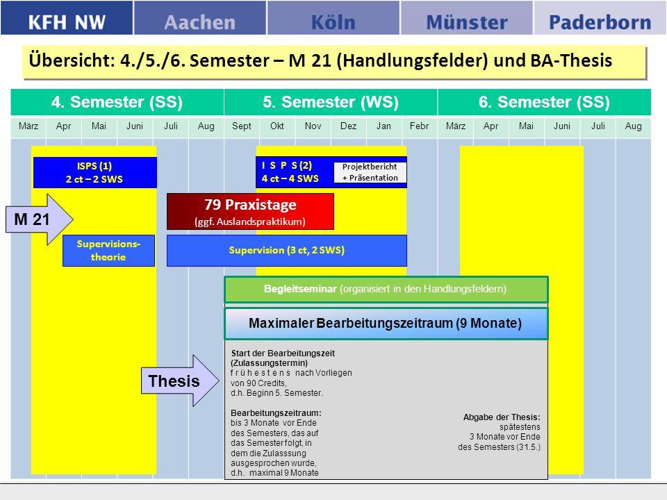 4. Semester (SS)5. Semester (WS)6. Semester (SS) MärzAprMaiJuniJuliAugSeptOktNovDezJanFebrMärzAprMaiJuniJuliAug Übersicht: 4./5./6. Semester – M 21 (H