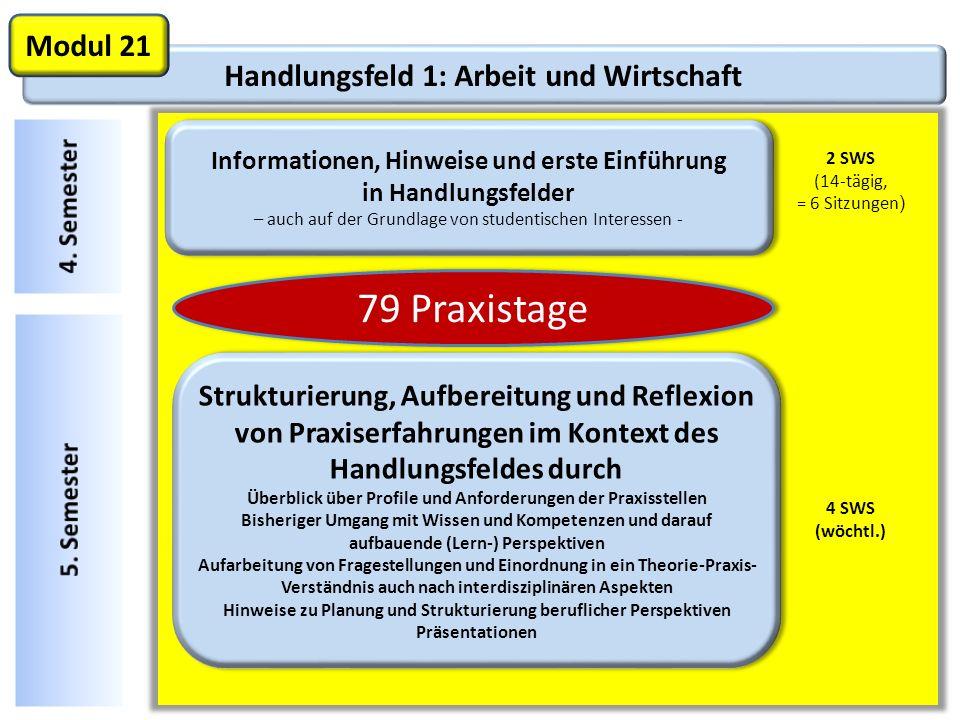 Handlungsfeld 1: Arbeit und Wirtschaft Modul 21 Informationen, Hinweise und erste Einführung in Handlungsfelder – auch auf der Grundlage von studentis