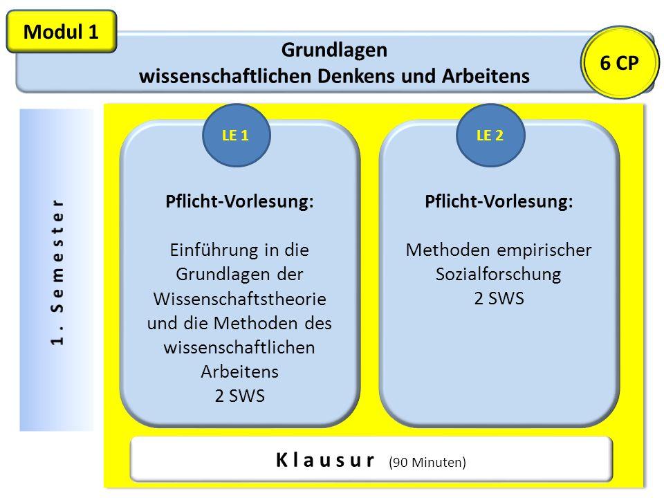 Grundlagen wissenschaftlichen Denkens und Arbeitens Modul 1 Pflicht-Vorlesung: Einführung in die Grundlagen der Wissenschaftstheorie und die Methoden