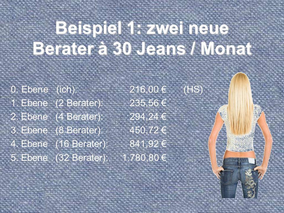 Beispiel 1: zwei neue Berater à 30 Jeans / Monat 0. Ebene (ich):216,00 (HS) 1. Ebene(2 Berater):235,56 2. Ebene(4 Berater):294,24 3. Ebene(8 Berater):