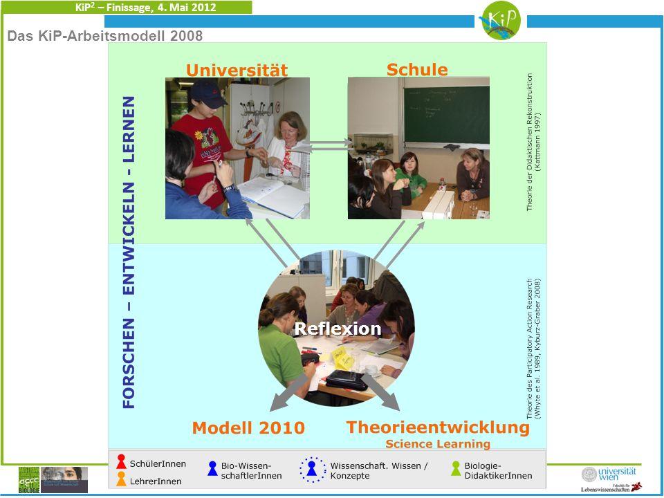 KiP 2 – Finissage, 4. Mai 2012 Radits & Stelzer Das KiP-Arbeitsmodell 2008 Reflexion