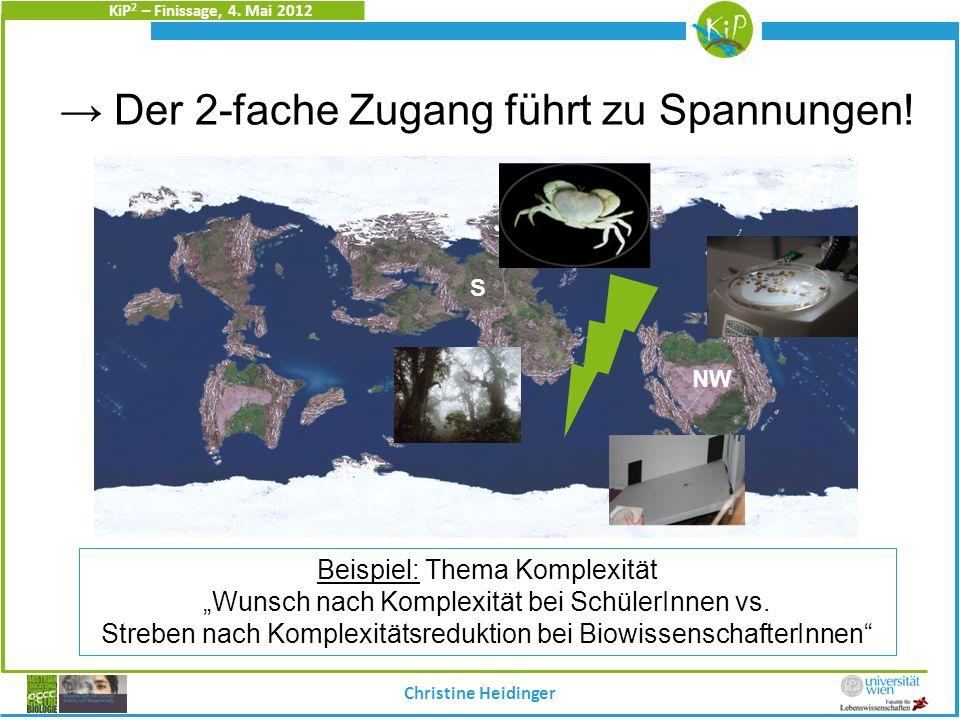 KiP 2 – Finissage, 4. Mai 2012 Der 2-fache Zugang führt zu Spannungen! Christine Heidinger S NW Beispiel: Thema Komplexität Wunsch nach Komplexität be