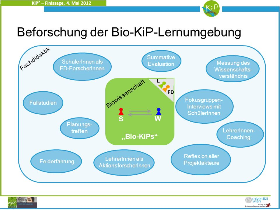 KiP 2 – Finissage, 4.Mai 2012 Christine Heidinger 2.